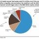 Ubs: miccia esplosiva nei fondi Usa