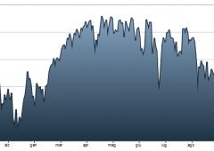 Rumor Unicredit su vendita retail Bank Austria. Titolo +3%