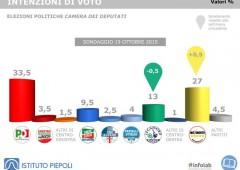 Sondaggi: M5S sale ancora, a spese della Lega Nord