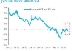 """Bce, Draghi: """"potremmo rafforzare QE a dicembre"""""""