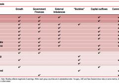 HSBC: questi paesi rischiano di finire presto nei guai