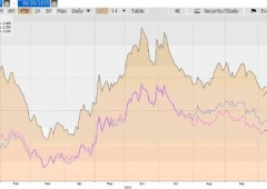 Questi bond europei offrono rendimenti interessanti. Durerà?