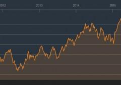 Piazza Affari: unica Borsa in rosso dal 2005. Shanghai +450%