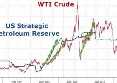 Usa, alert default. Venderanno riserve strategiche petrolio