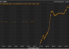 Borsa Milano perde più dell'1%, sell su energetici. Tonfo petrolio