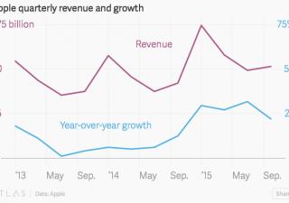 Apple, conti migliori del previsto, ma non abbastanza per il mercato