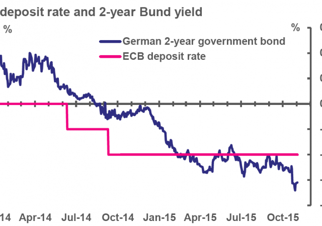 Chart Bund yield