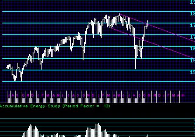L'andamento del Dow: analisti tecnici non vedono rottura al rialzo ma piuttosto andamento laterale per un po'.