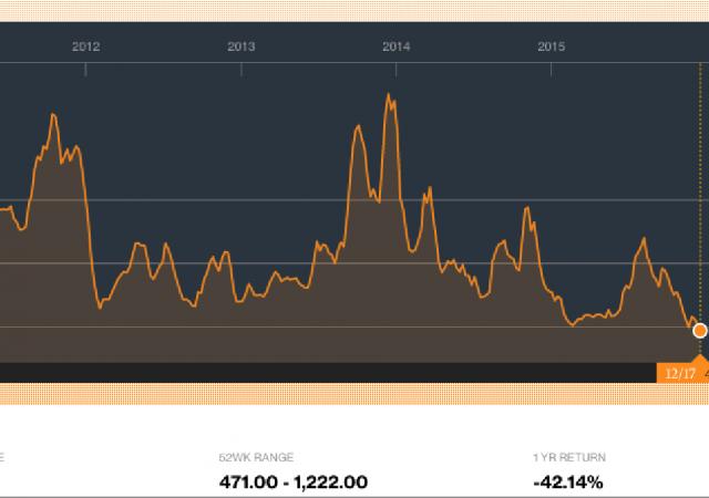L'andamento dell'Indice Baltic Dry negli ultimi 5 anni.