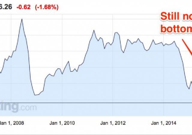 Borsa ignora almeno per oggi il nuovo calo del prezzo del petrolio