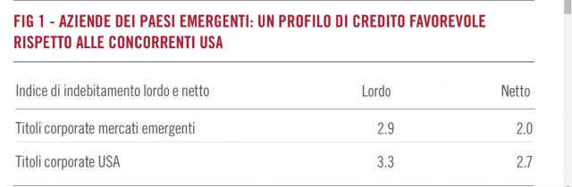 Il 22% del debito delle aziende dei paesi emergenti è denominato in USD, ma è espresso in dollari anche il 21% degli utili.