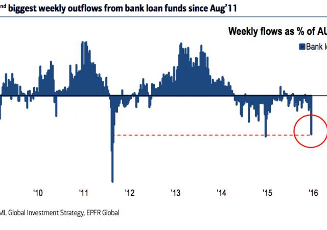 baml bank loans