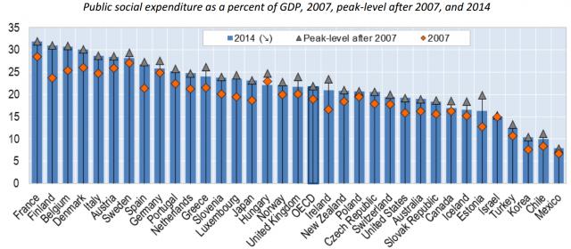 Dati Ocse: il rapporto tra le spese sociali e ll Pil