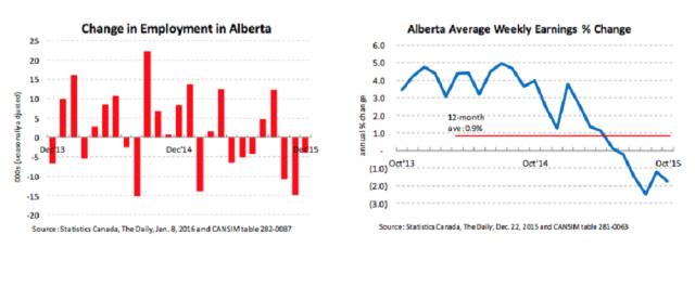 AlbertaEmploymentWages