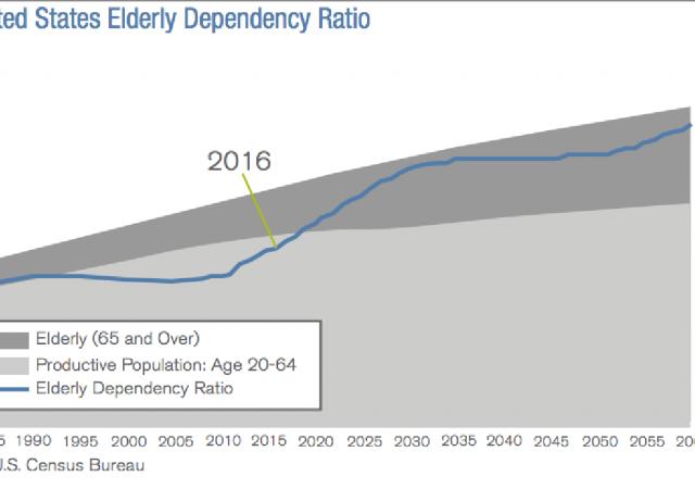 Demografia Usa: il dependency ratio