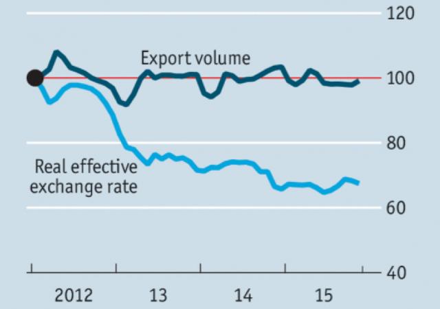 In Giappone svalutare lo yen da 2012 a oggi non è servito ad alimentare export