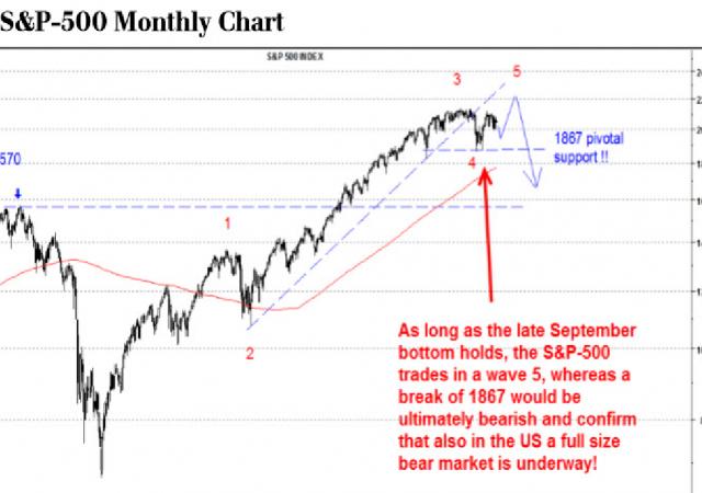 Ubs: occhio ai livelli tecnici delle Borse e in particolare dell'S&P 500: