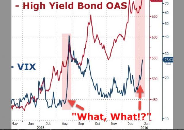 Volatilità: discrepanza tra bond high-yield e borsa Usa