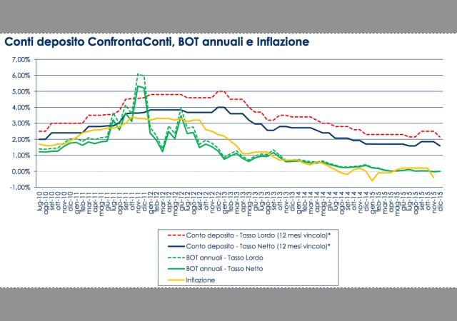 Deflazione, tassi Bot rendono zero