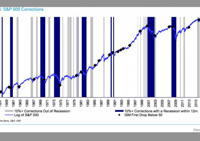 Deutsche Bank ottimista sull'S&P 500