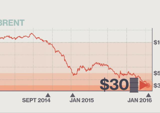 Petrolio sceso a 28 dollari al barile sui mercati