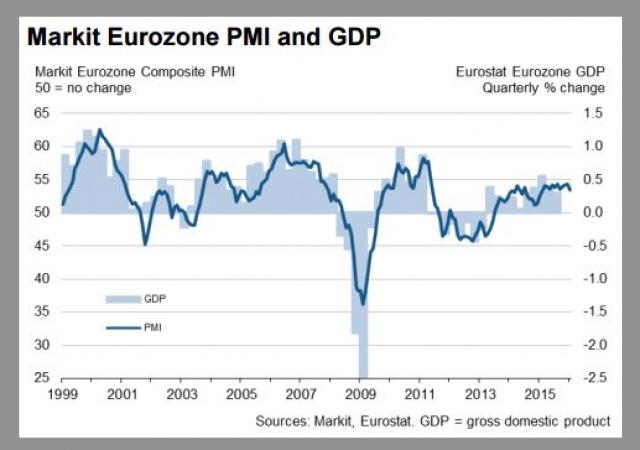 Eurozona, delude l'indice PMI composito, sceso ai minimi di un anno