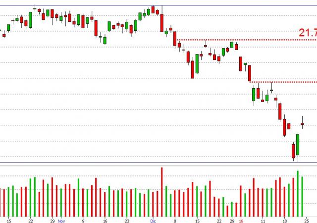 I titoli da comprare e vendere alla Borsa di Milano