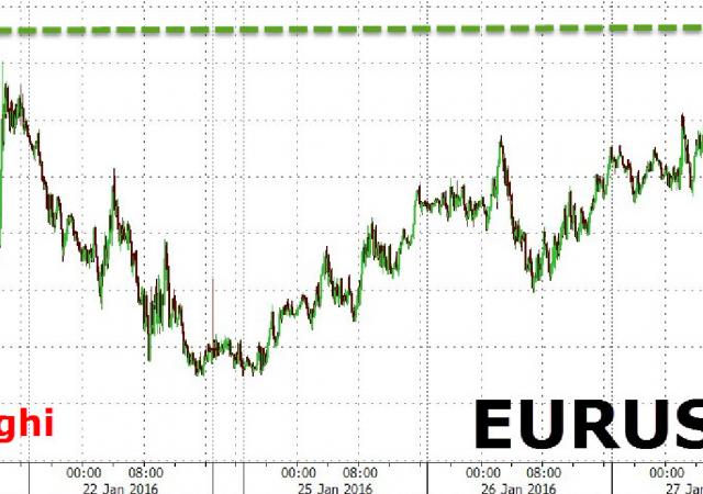 Euro di nuovo sopra 1,09, livelli toccati una settimana fa