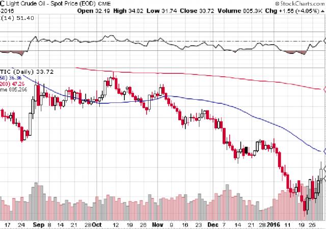 Petrolio, l'andamento degli ultimi tempi è negativo ma i futures Wti sono ritornati in una fase di mercato orso
