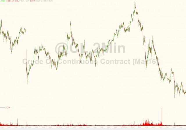 Borsa Milano in ribasso del 21,5% da luglio, petrolio su 28 dollari al barile