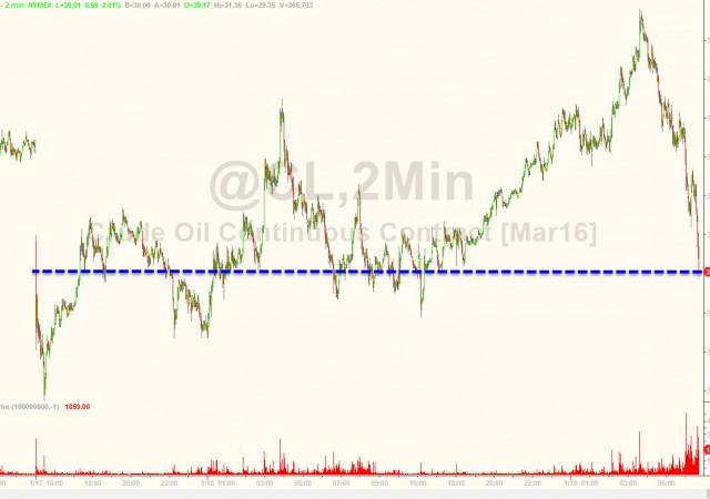 Petrolio: azzerati tutti i rialzi iniziali