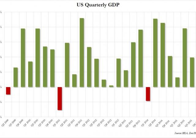 Pil Usa rallenta il passo nel quarto trimestre