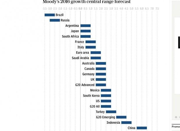 Previsioni di Moody's per il Pil del G20 nel 2016