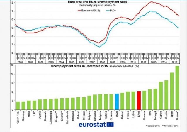Unemployment in EU and Eurozone