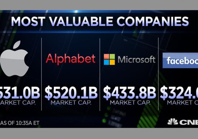Exxon Mobil scalzata da Facebook in fatto di capitalizzazione di mercato