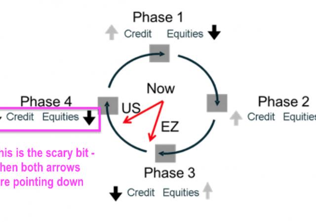 Mercati entrati in fase ribassista recessiva