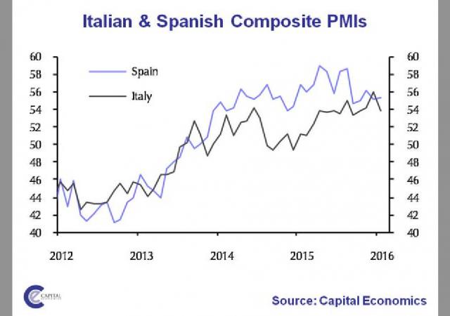 Indici PMI terziario in Italia e Spagna messi a confronto
