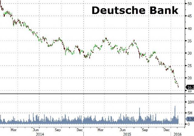 Il titolo Deutsche Bank