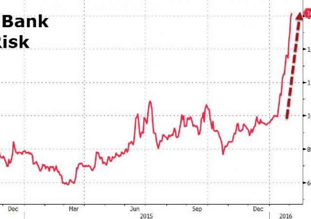 I Cds di Deutsche Bank