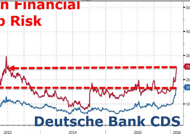 Il rischio dei titoli bancari europeo misurato in Cds.