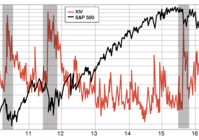 Il rapporto tra S&P 500 e indice della volatilità