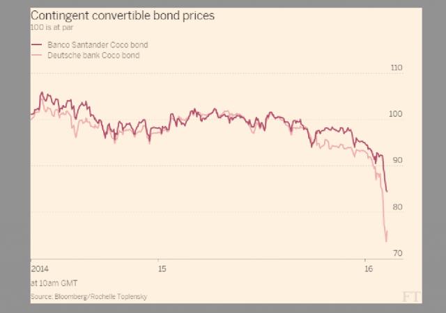 L'andamento dei Bond CoCo, obbligazioni ibride convertibili rischiose