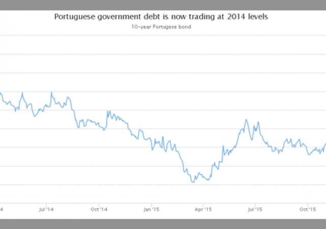 Tassi sui Bond portoghesi decennali ai massimi dal 2014