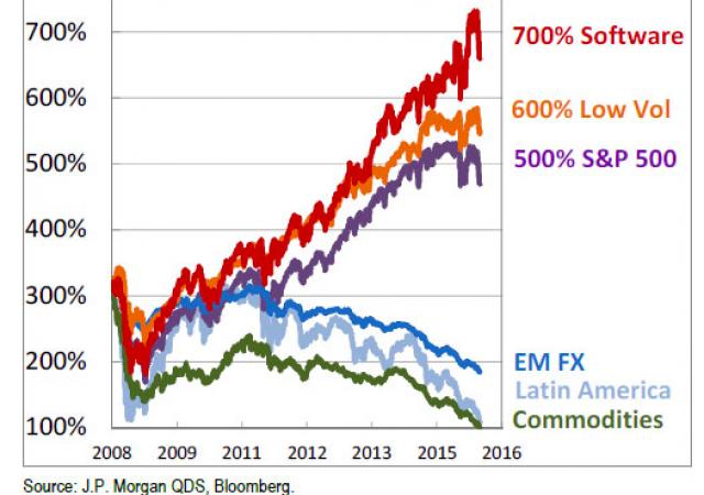 La performance di alcuni asset dalla crisi del 2008 al 2016