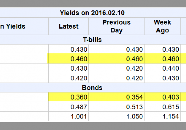 Inversione della curva dei rendimenti nei Bond del Canada