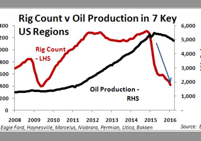 Petrolio, trivellazioni in calo del 63% ma produzione sono del -10% in Usa