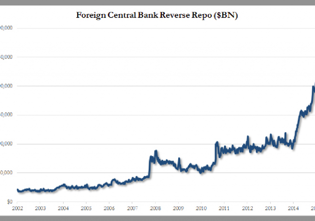 Parcheggiando soldi presso la Fed, altre banche centrali ottengono tassi molto più alti rispetto ai mortali cittadini