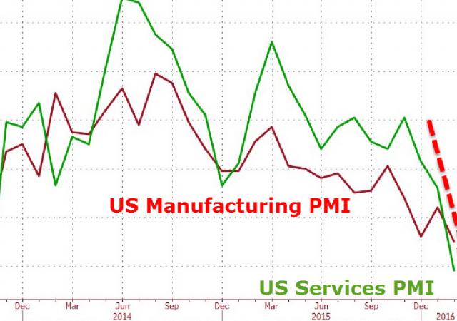 Usa, settore dei servizi in fase recessiva