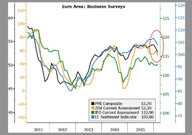 Eurozona, sondaggio aziendale