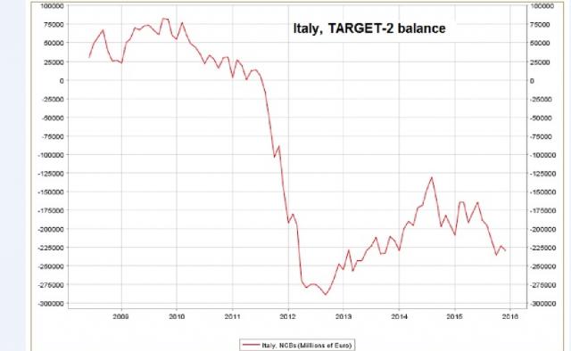 Il trend del Target 2 nel caso dell'Italia